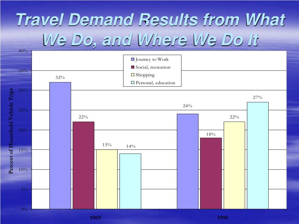 Travel Demand Results from What We Do, and Where We Do It