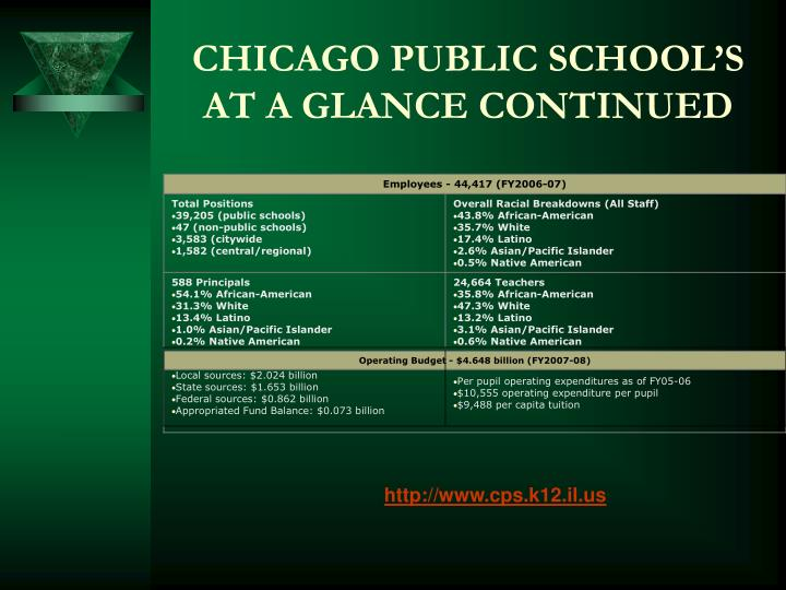 Chicago public school s at a glance continued