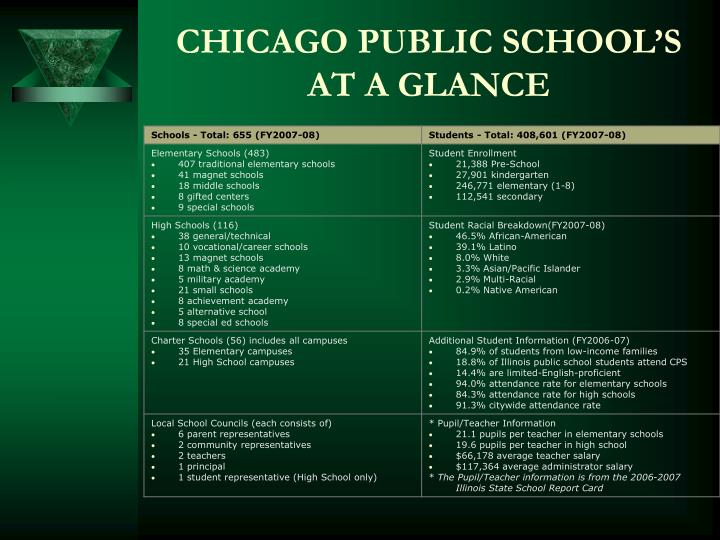 Chicago public school s at a glance