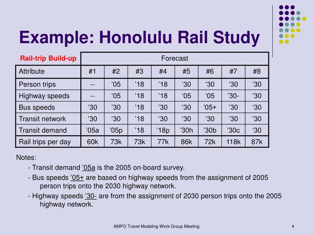 Example: Honolulu Rail Study