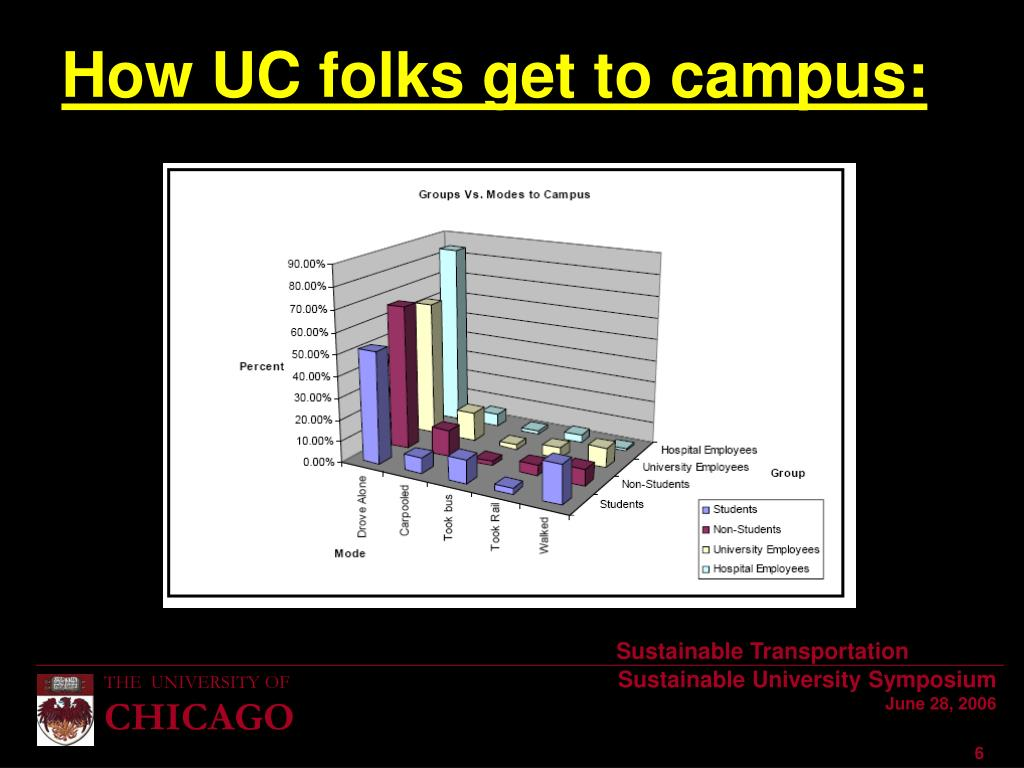 How UC folks get to campus:
