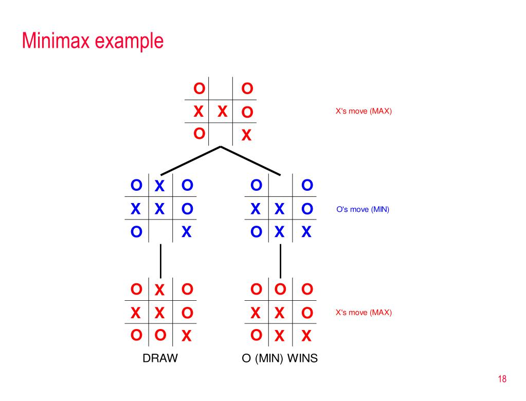 Minimax example