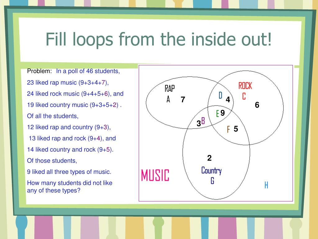 Fill loops from the inside out!