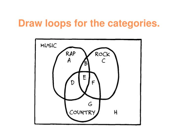 Draw loops for the categories