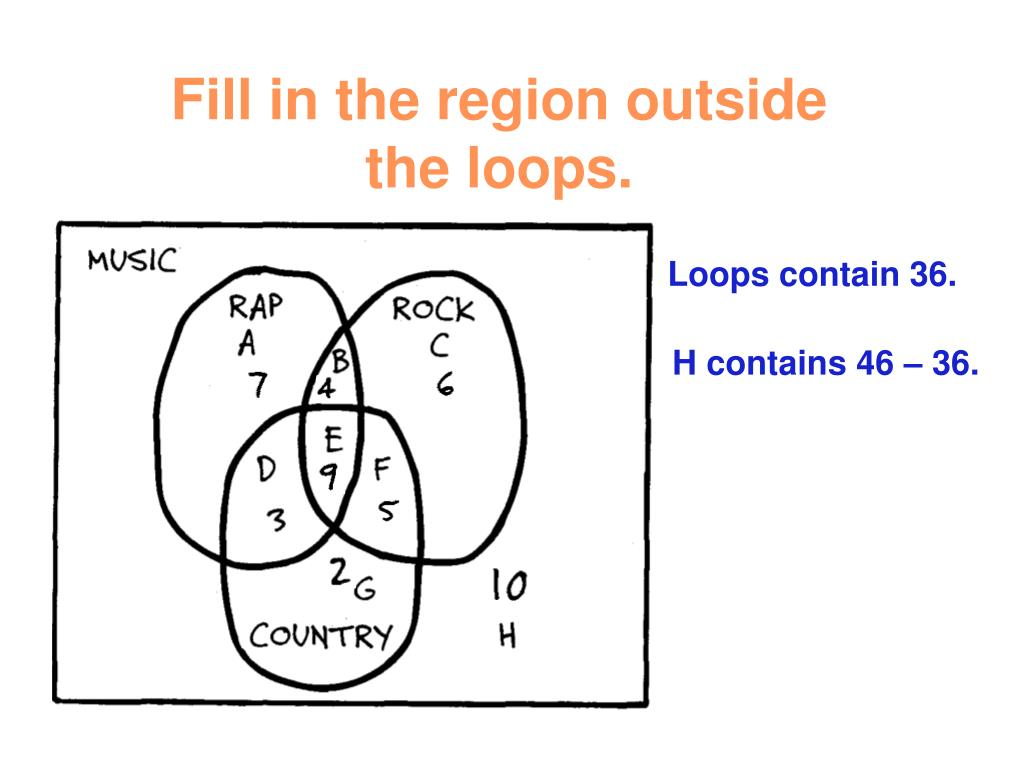 Fill in the region outside the loops.