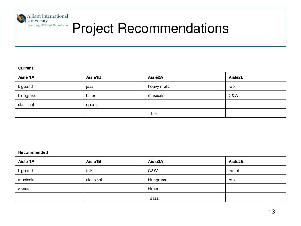 Project Recommendations