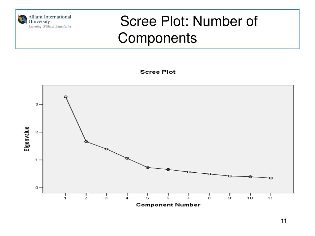 Scree Plot: Number of Components