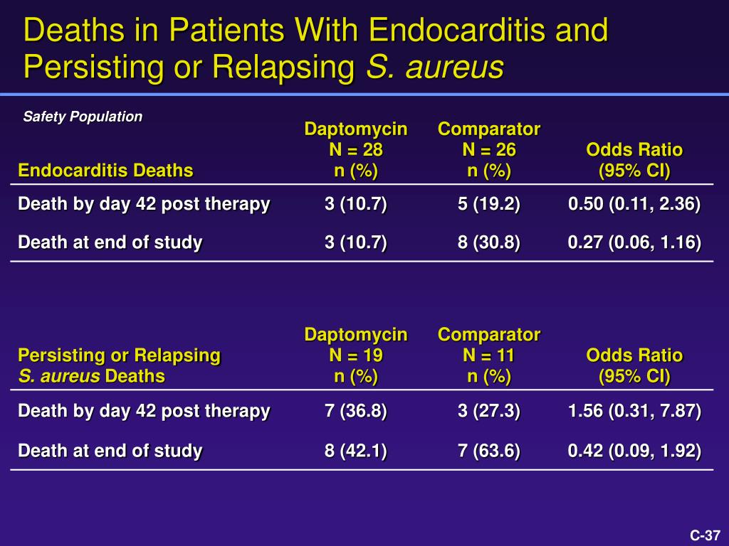 Deaths in Patients With Endocarditis and Persisting or Relapsing