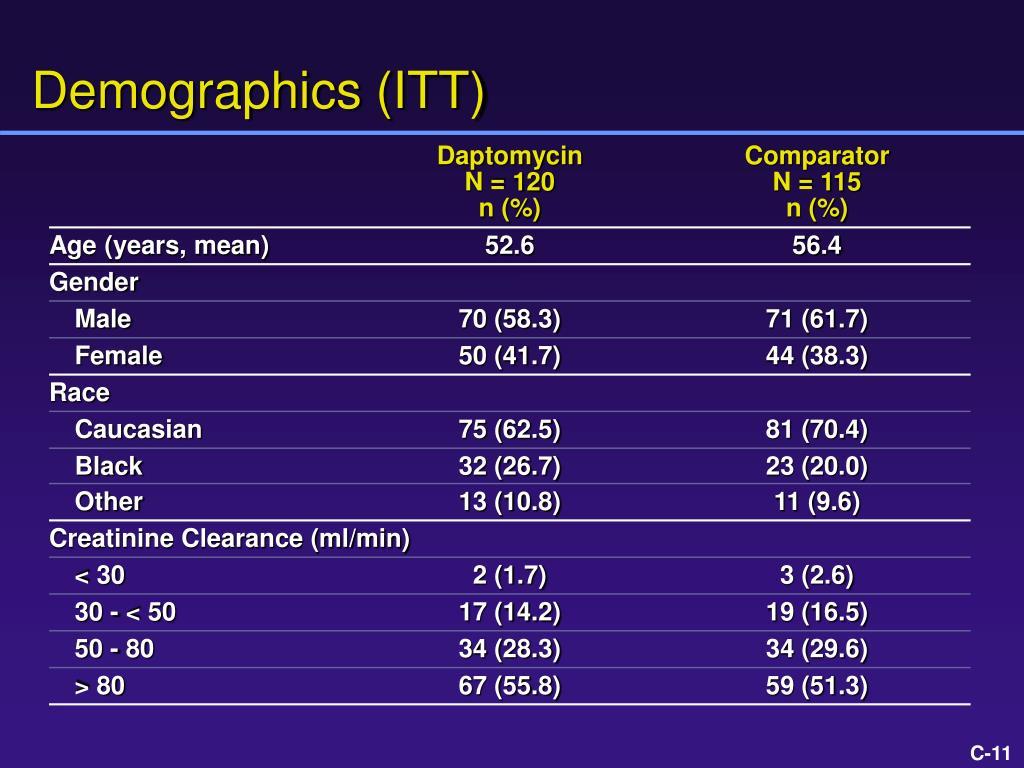 Demographics (ITT)