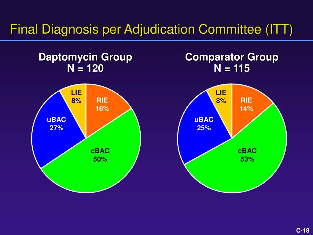 Daptomycin Group