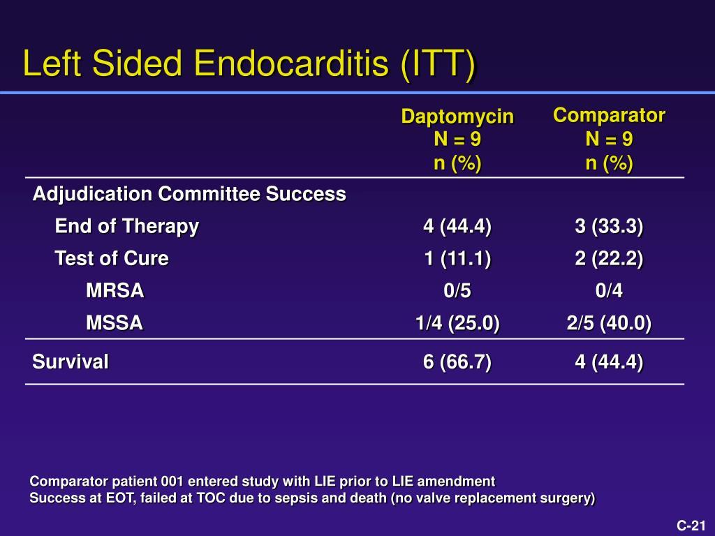 Left Sided Endocarditis (ITT)