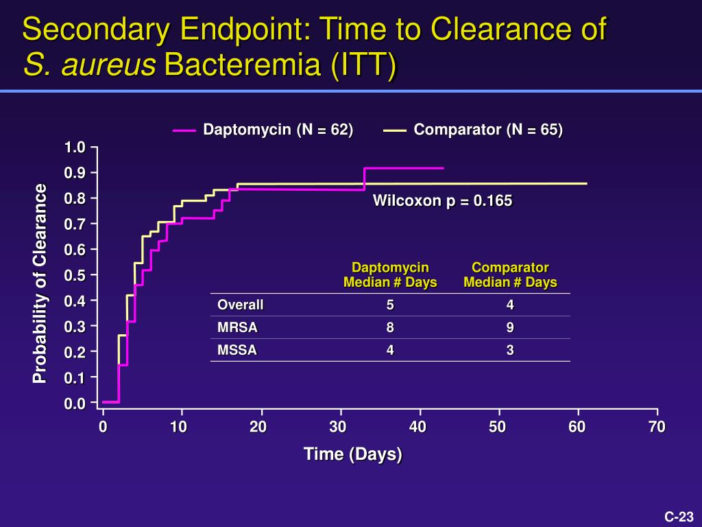 Secondary Endpoint: Time to Clearance of