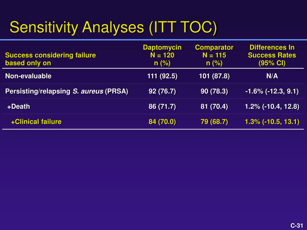 Sensitivity Analyses (ITT TOC)
