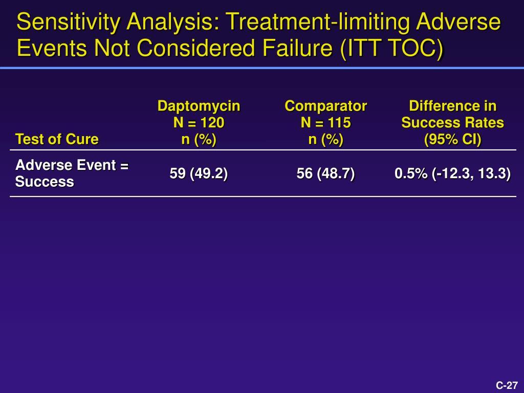 Sensitivity Analysis: Treatment-limiting Adverse Events Not Considered Failure (ITT TOC)