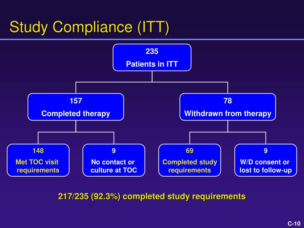 Study Compliance (ITT)