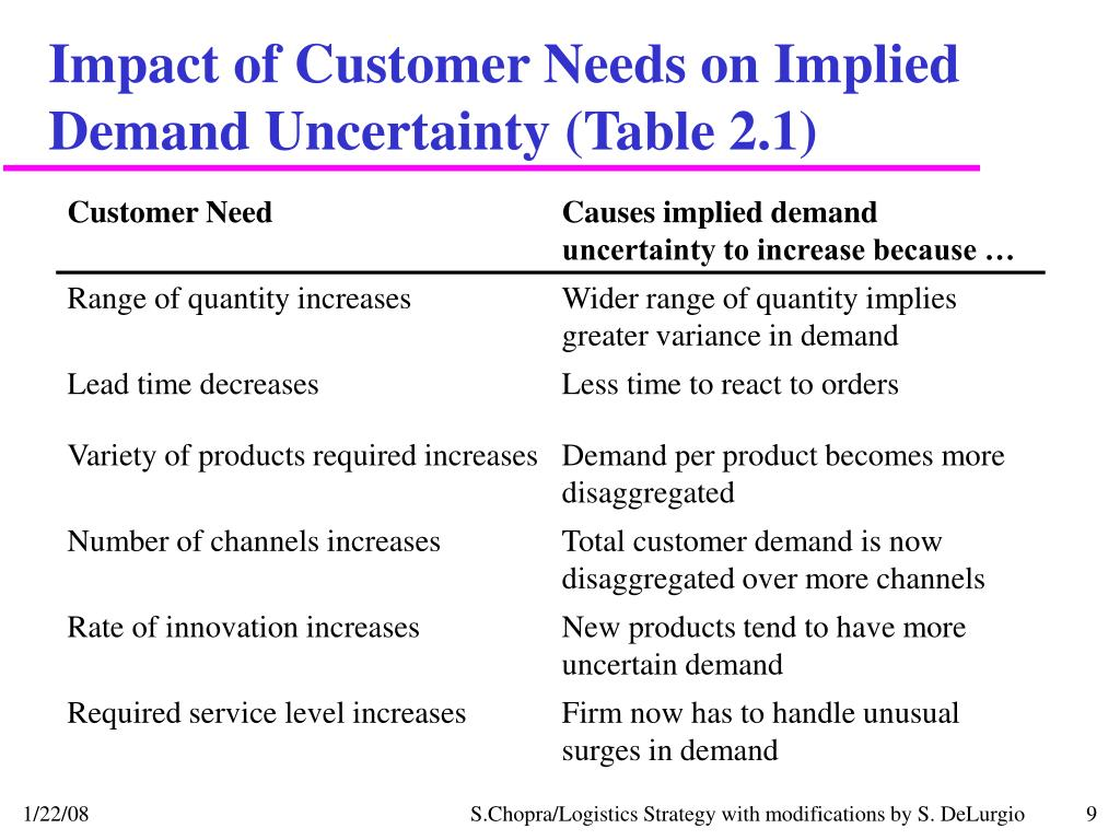 Impact of Customer Needs on Implied Demand Uncertainty (Table 2.1)