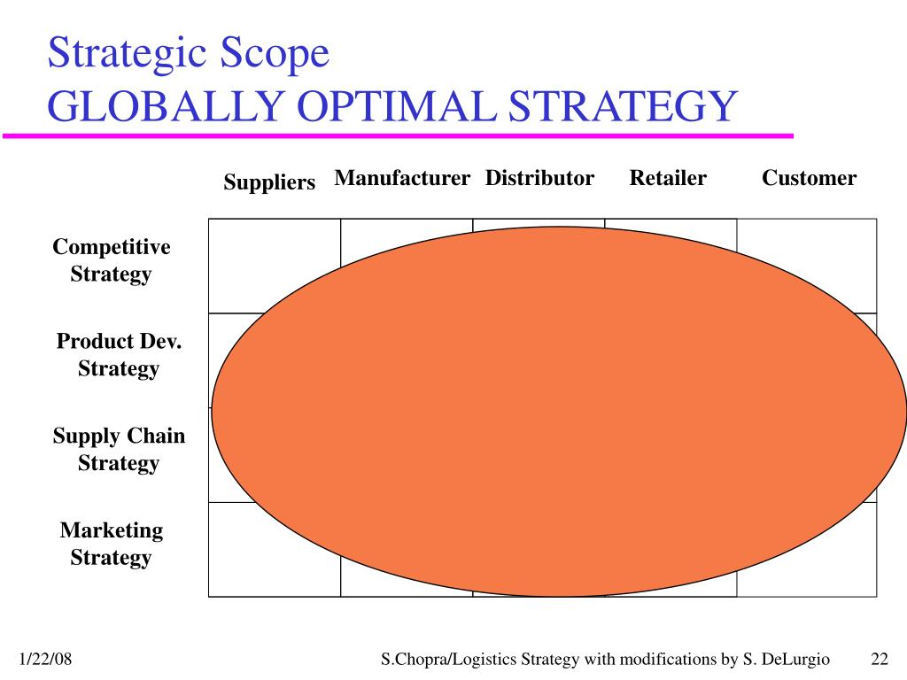 Strategic Scope