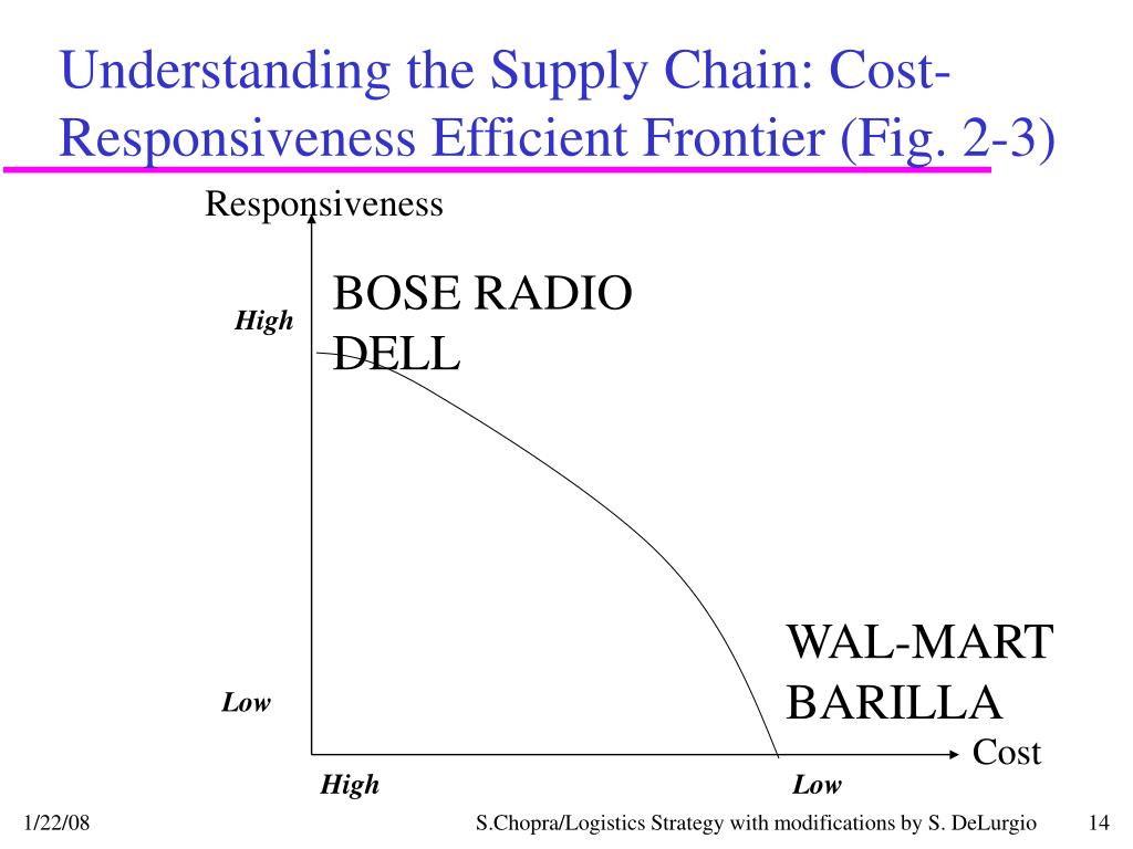 Understanding the Supply Chain: Cost-Responsiveness Efficient Frontier (Fig. 2-3)