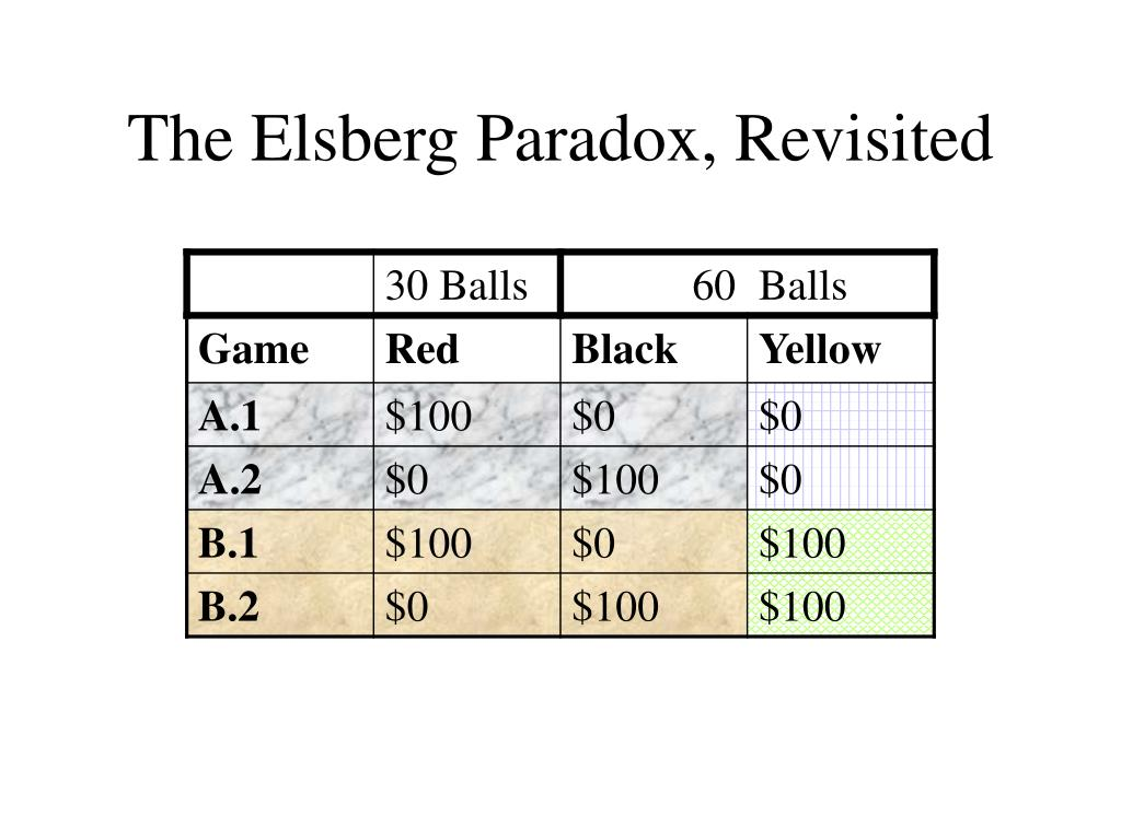 The Elsberg Paradox, Revisited