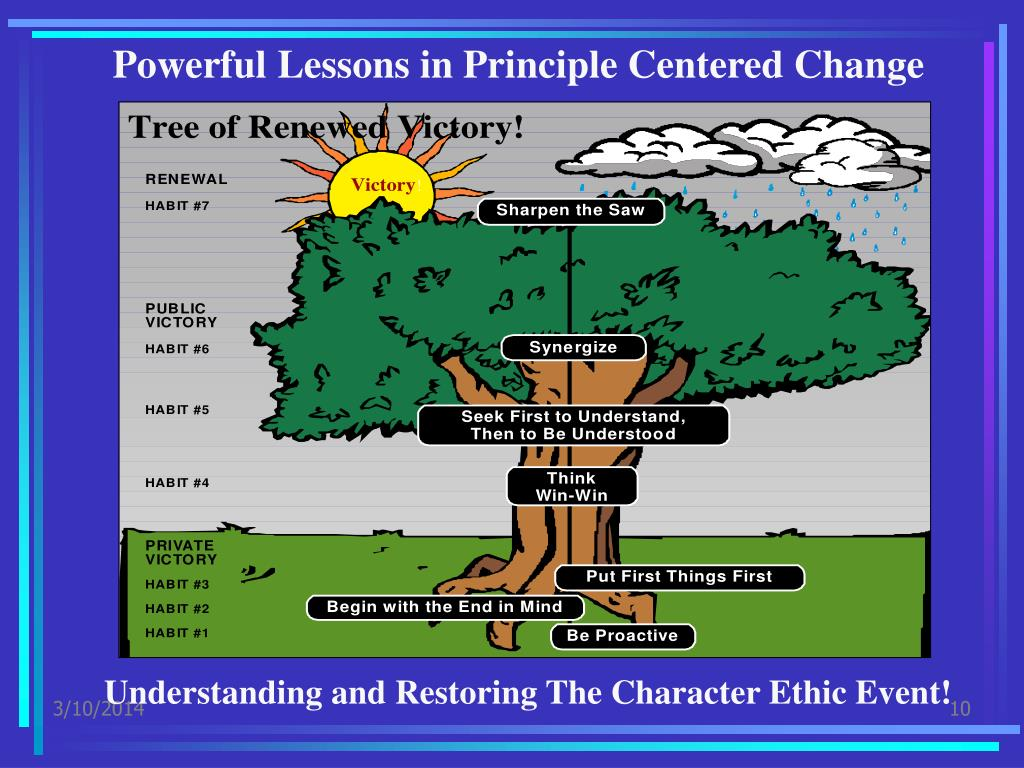 Powerful Lessons in Principle Centered Change