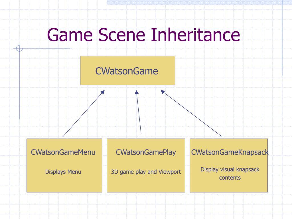 Game Scene Inheritance