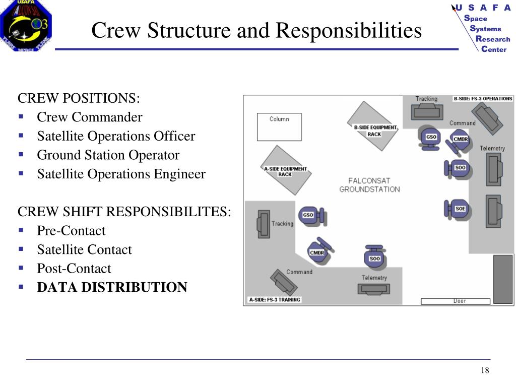 Crew Structure and Responsibilities