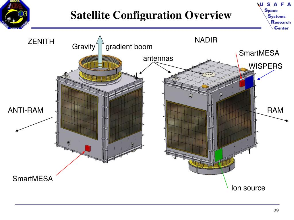Satellite Configuration Overview