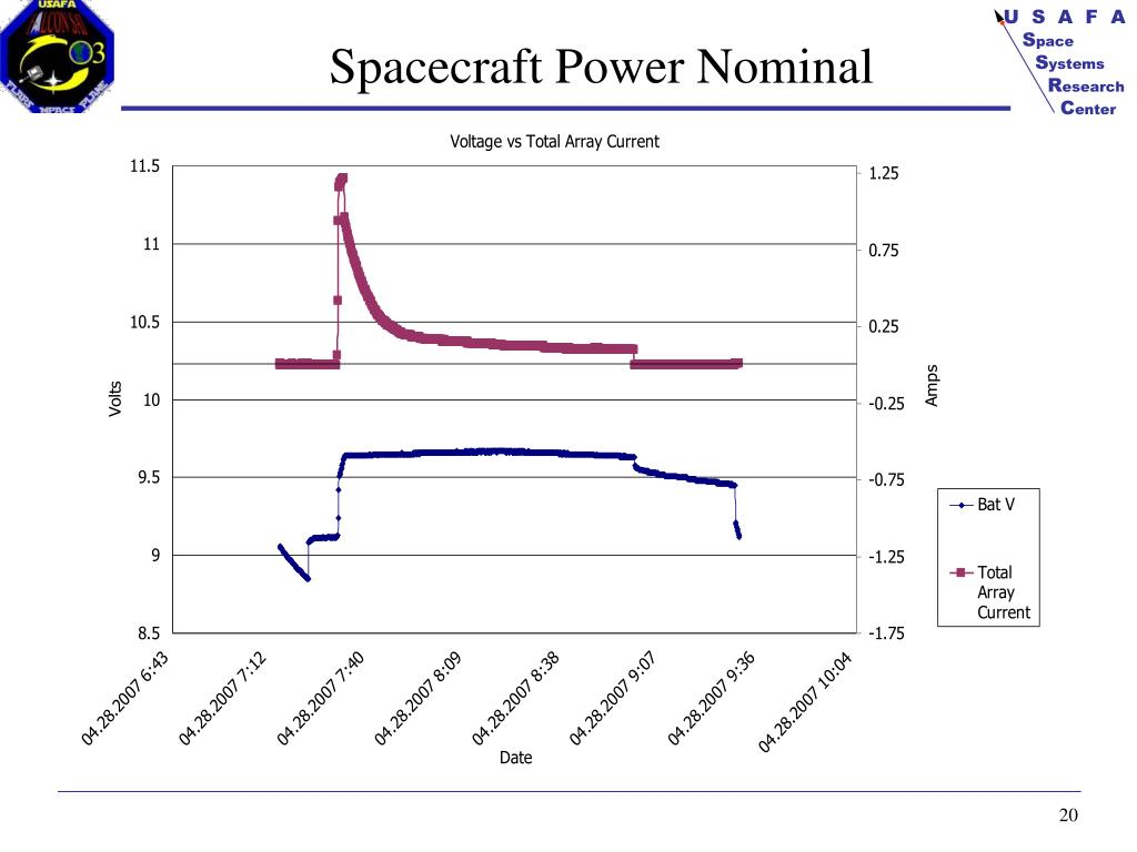 Spacecraft Power Nominal