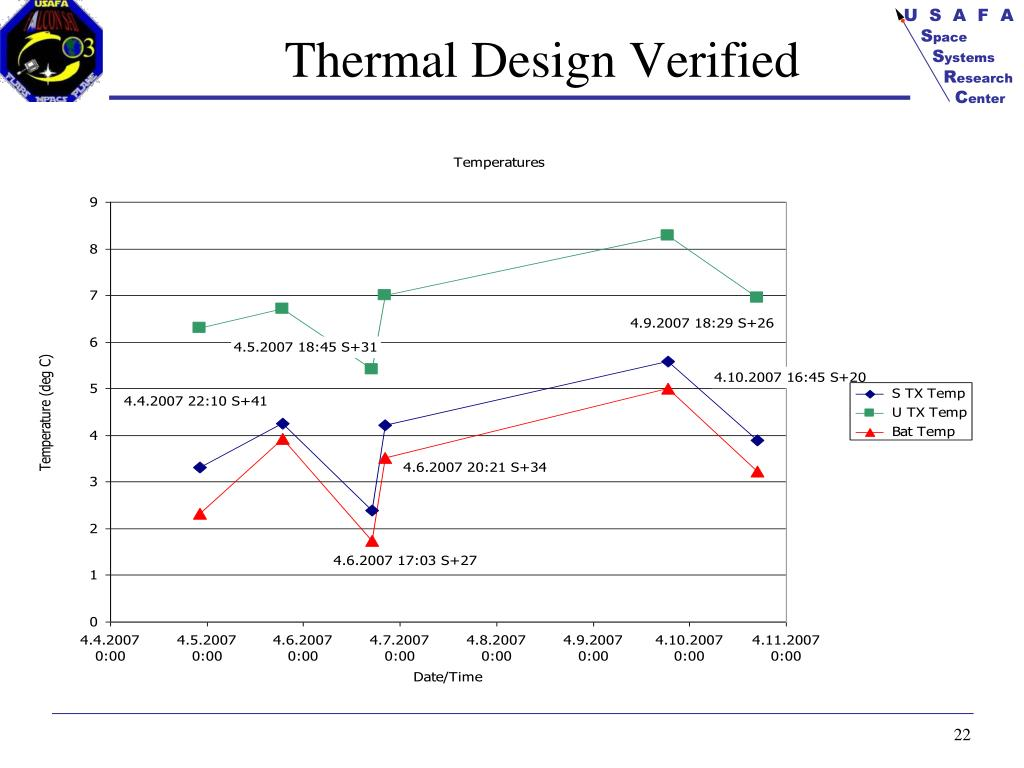 Thermal Design Verified