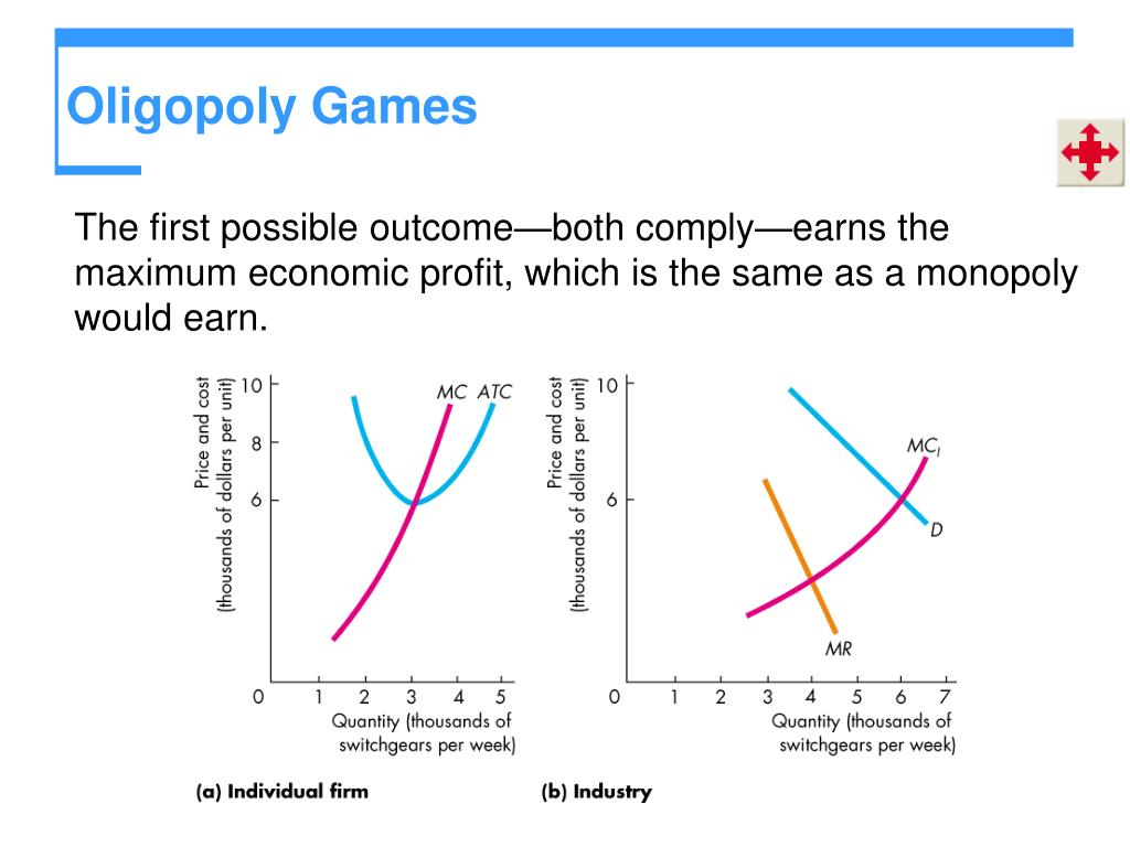 The first possible outcome—both comply—earns the maximum economic profit, which is the same as a monopoly would earn.