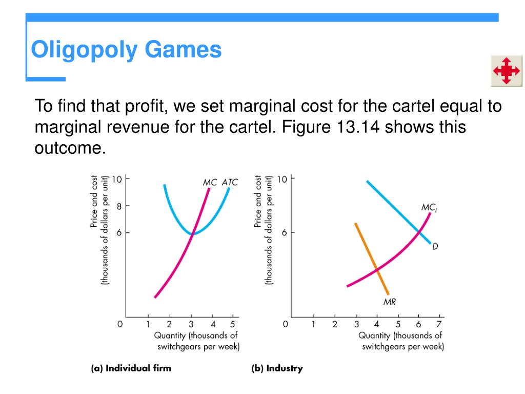 To find that profit, we set marginal cost for the cartel equal to marginal revenue for the cartel. Figure 13.14 shows this outcome.