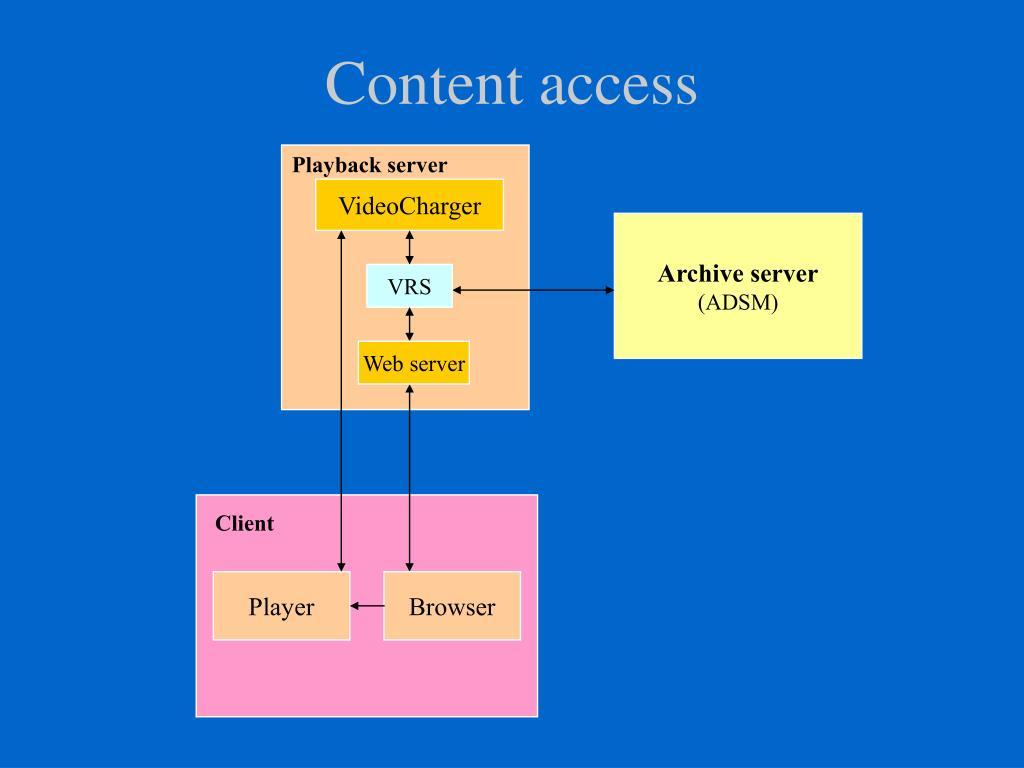 Content access