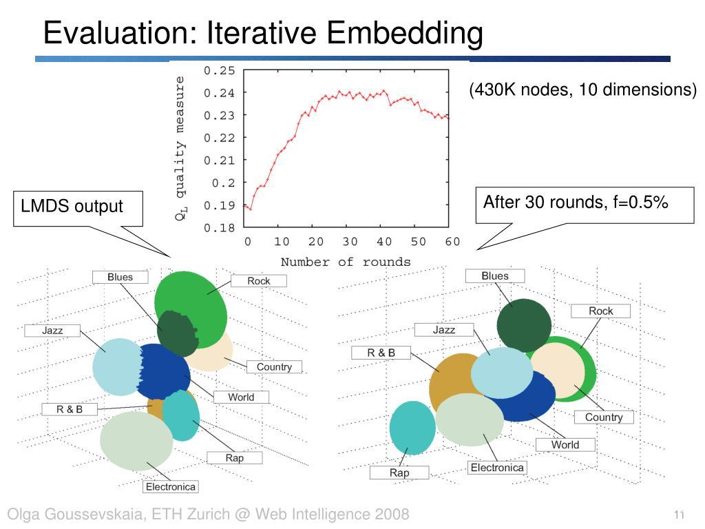 Evaluation: Iterative Embedding