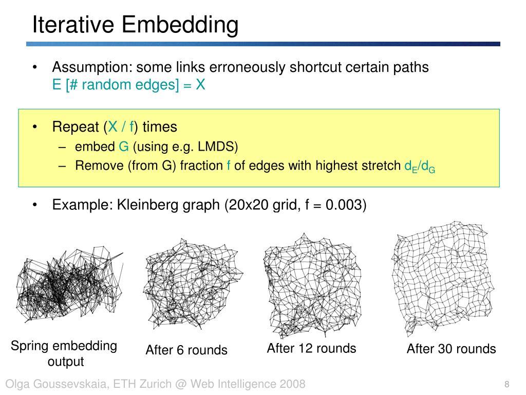 Iterative Embedding