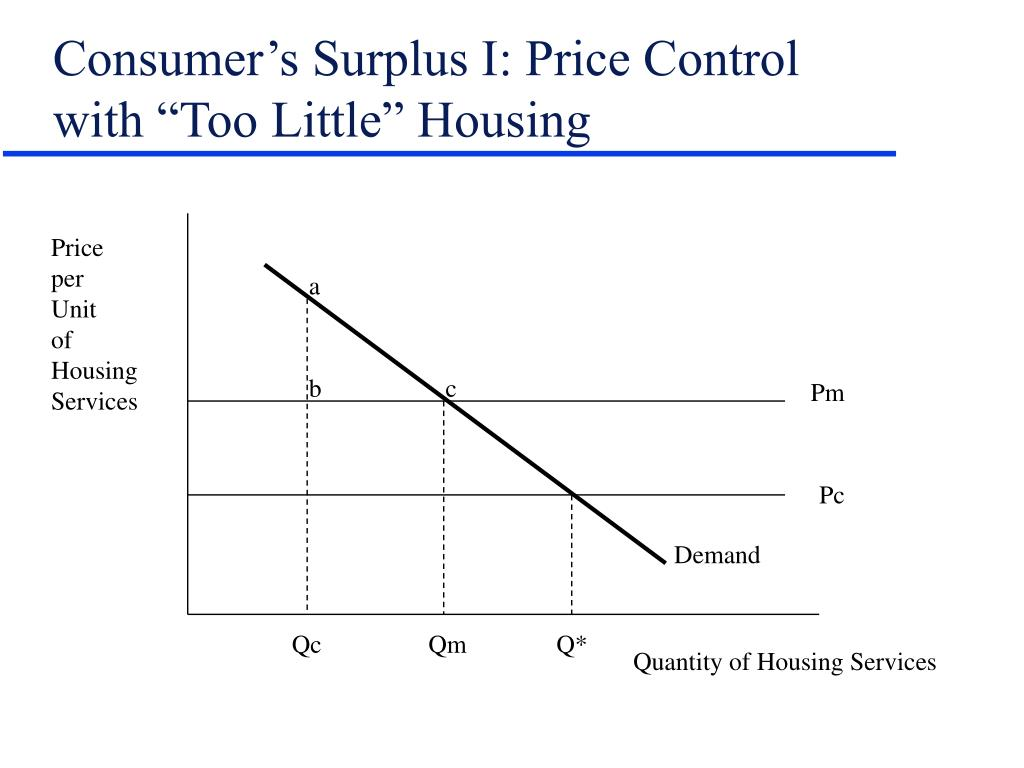 "Consumer's Surplus I: Price Control with ""Too Little"" Housing"