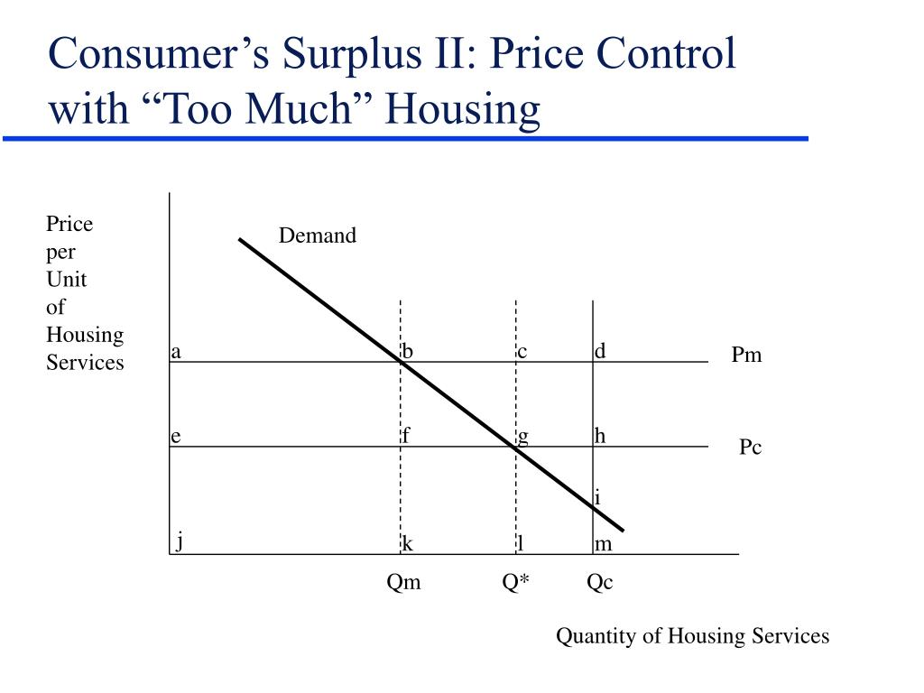 "Consumer's Surplus II: Price Control with ""Too Much"" Housing"