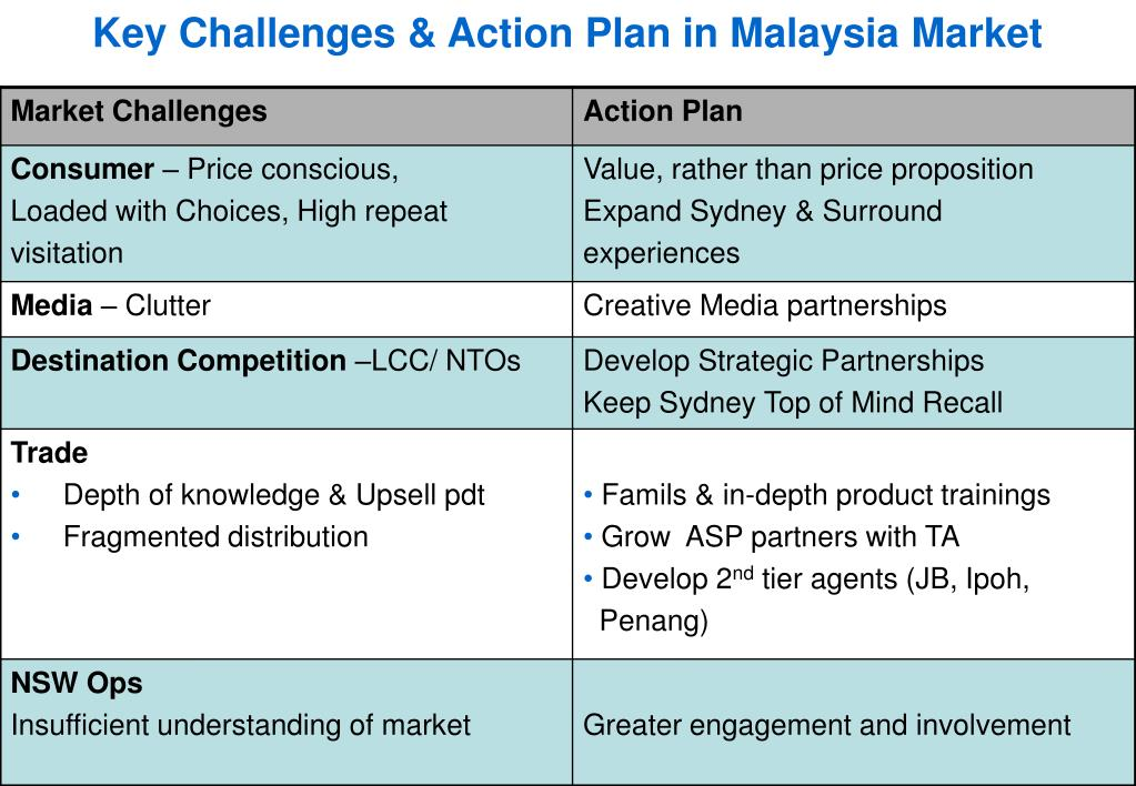 Key Challenges & Action Plan in Malaysia Market