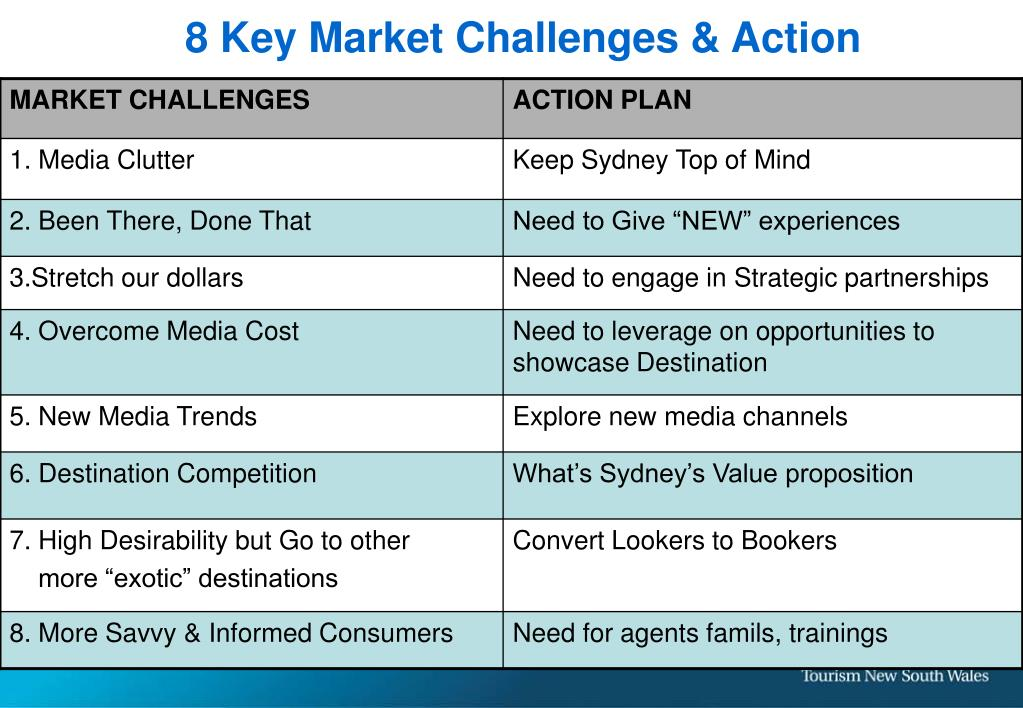 8 Key Market Challenges & Action