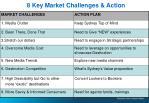 8 key market challenges action