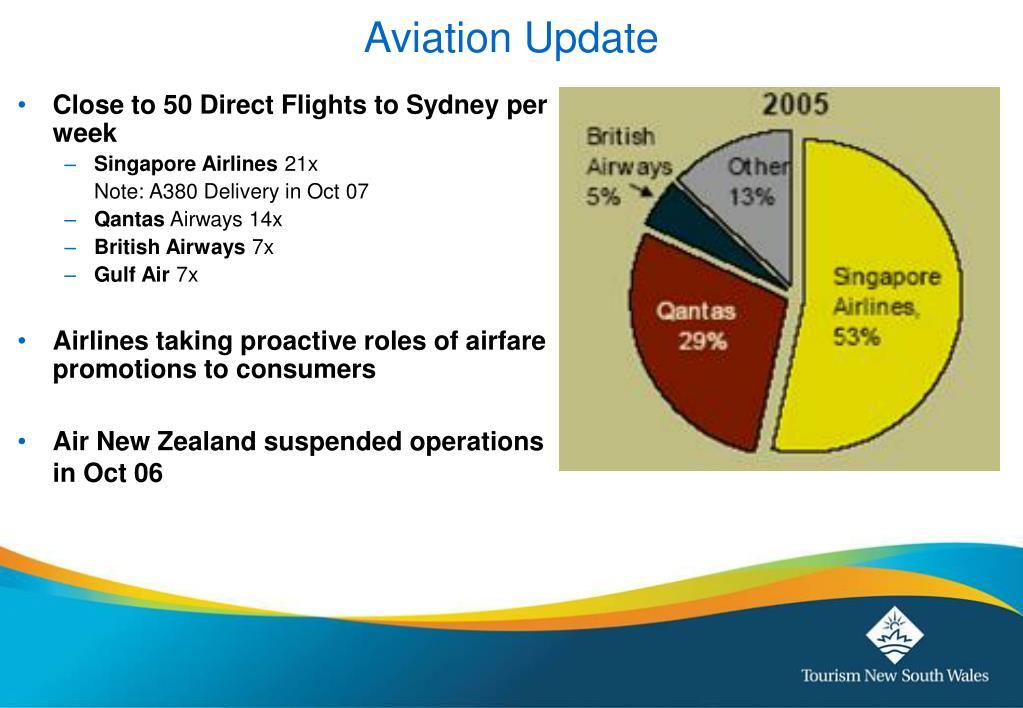 Aviation Update