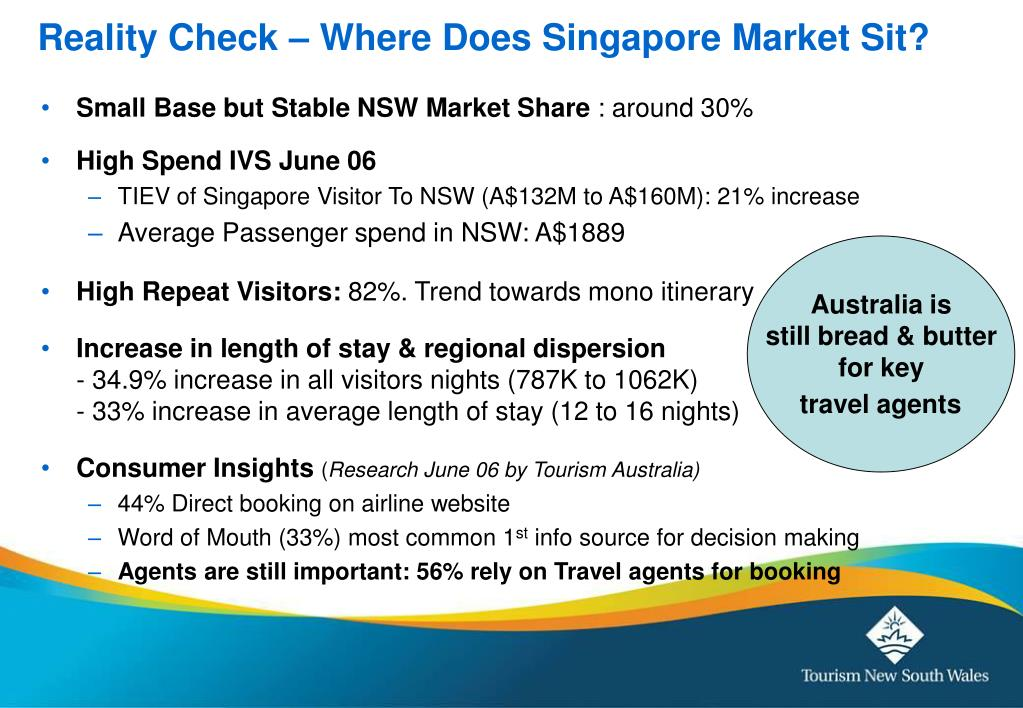 Reality Check – Where Does Singapore Market Sit?