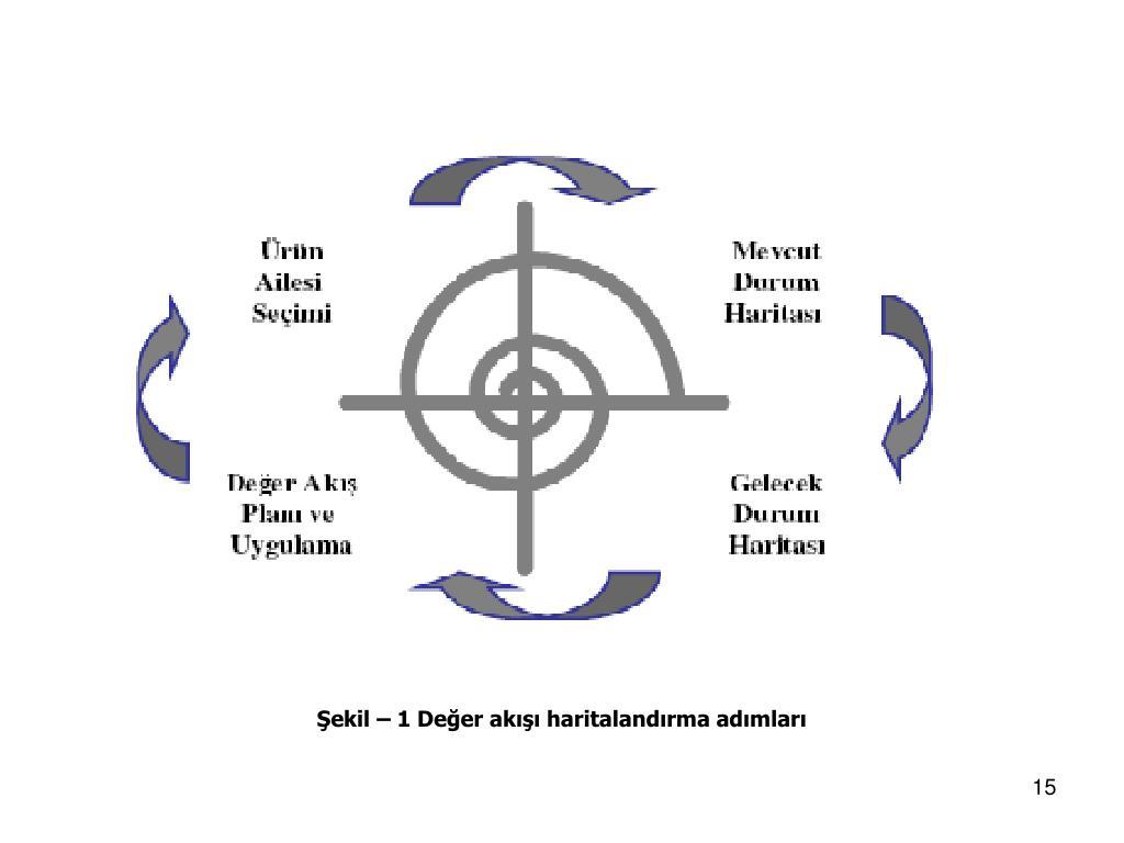 Şekil – 1 Değer akışı haritalandırma adımları