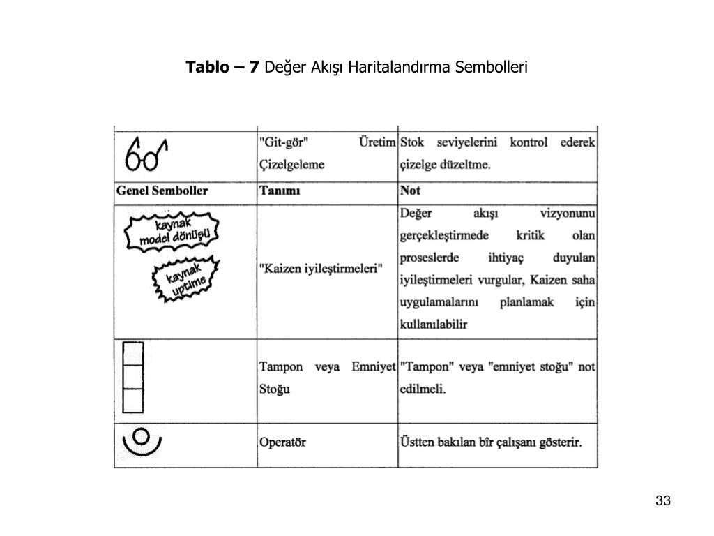 Tablo – 7