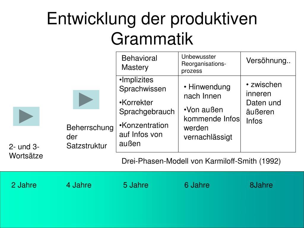 Entwicklung der produktiven Grammatik