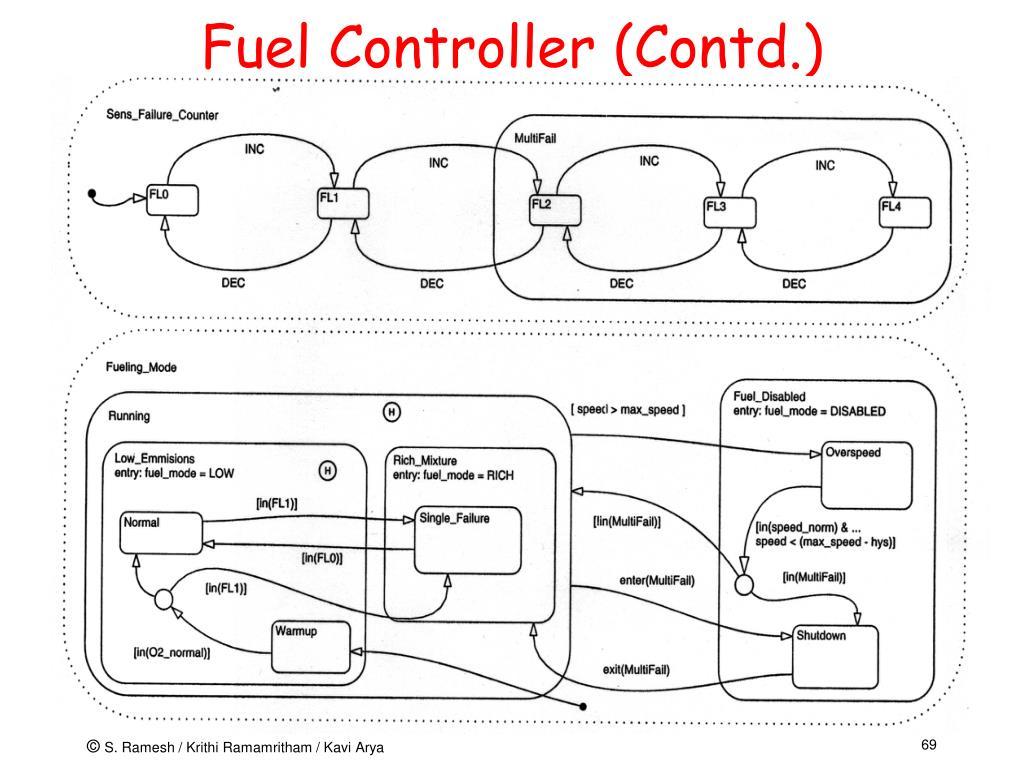 Fuel Controller (Contd.)