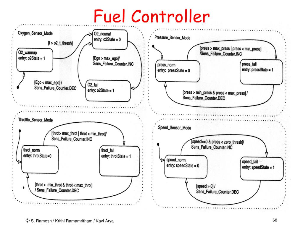 Fuel Controller