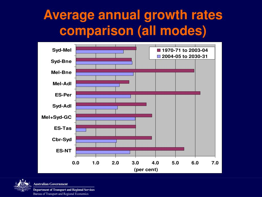 Average annual growth rates
