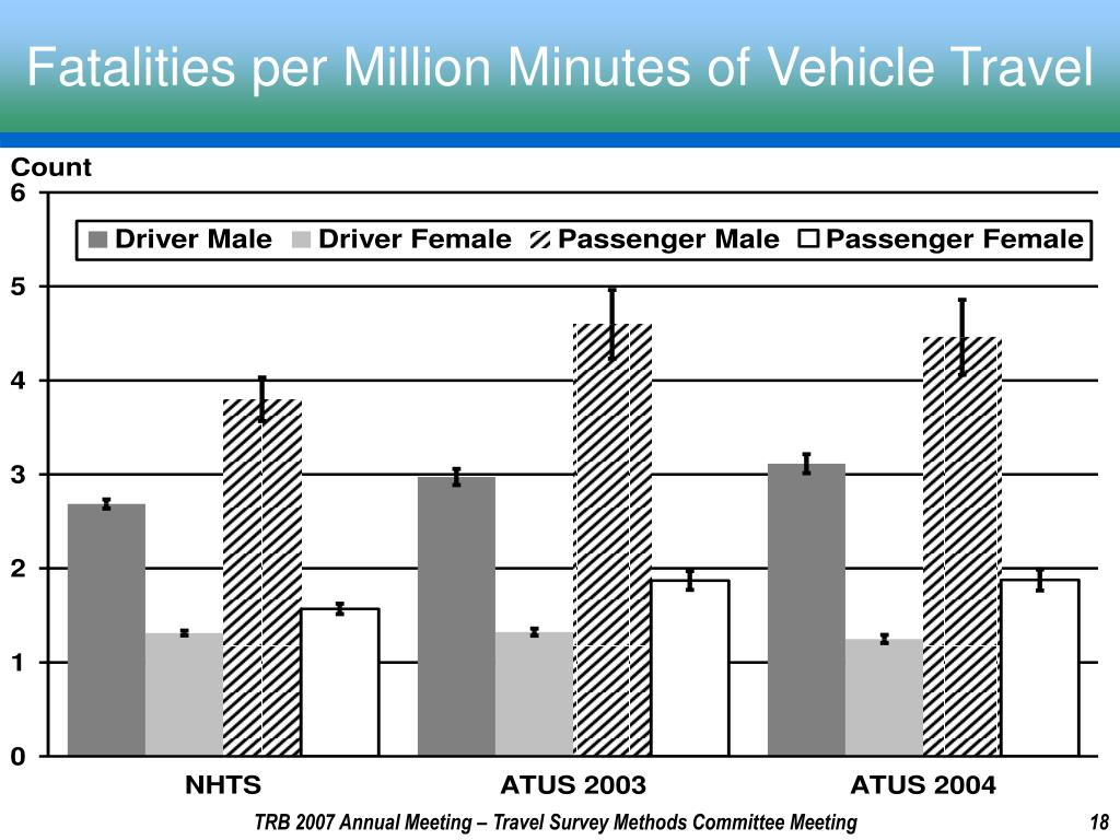 Fatalities per Million Minutes of Vehicle Travel
