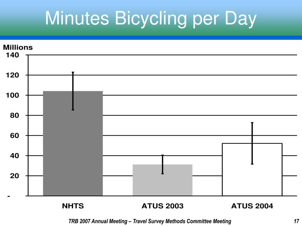 Minutes Bicycling per Day