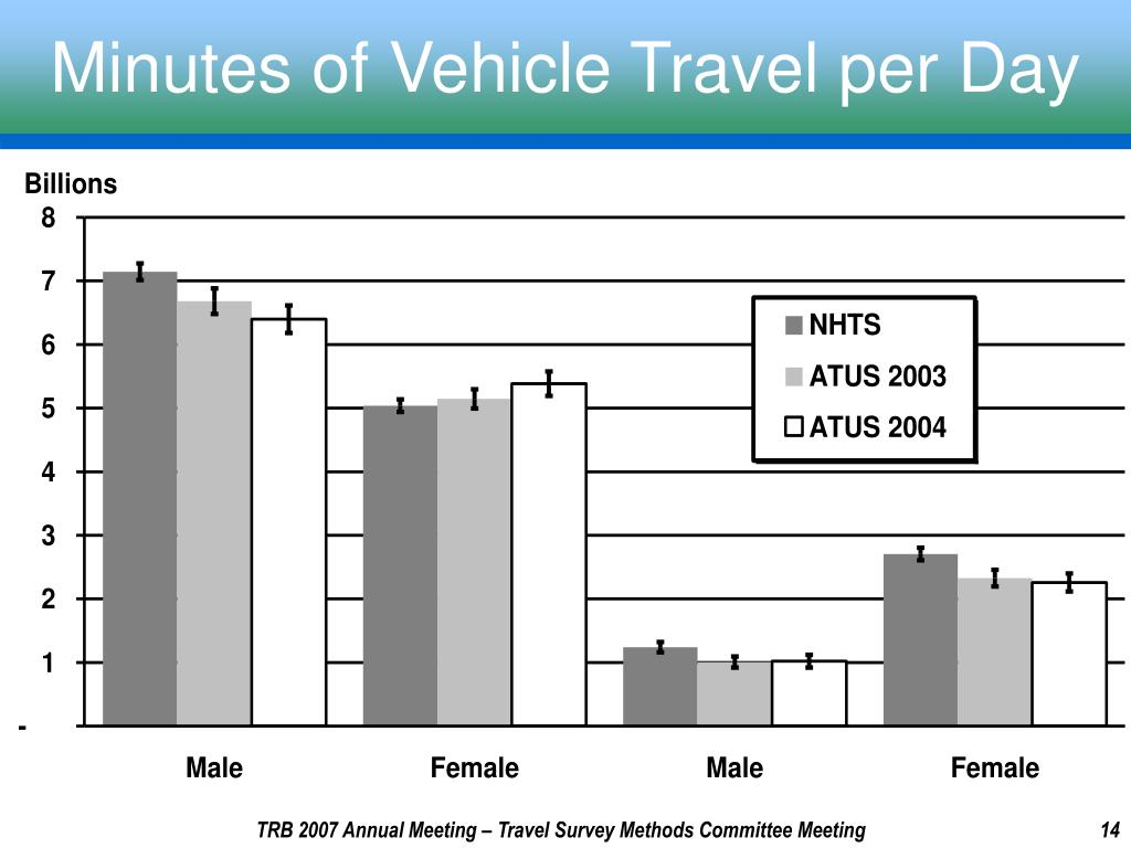 Minutes of Vehicle Travel per Day